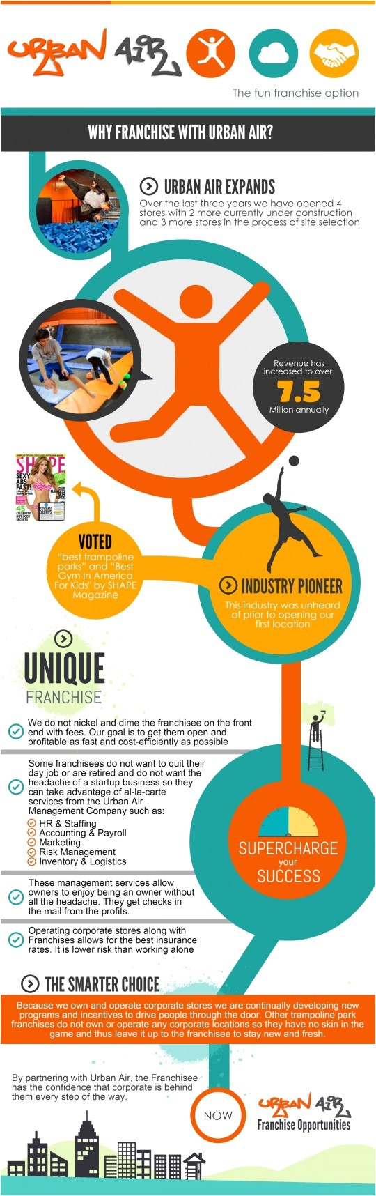 franchise urban air infographic