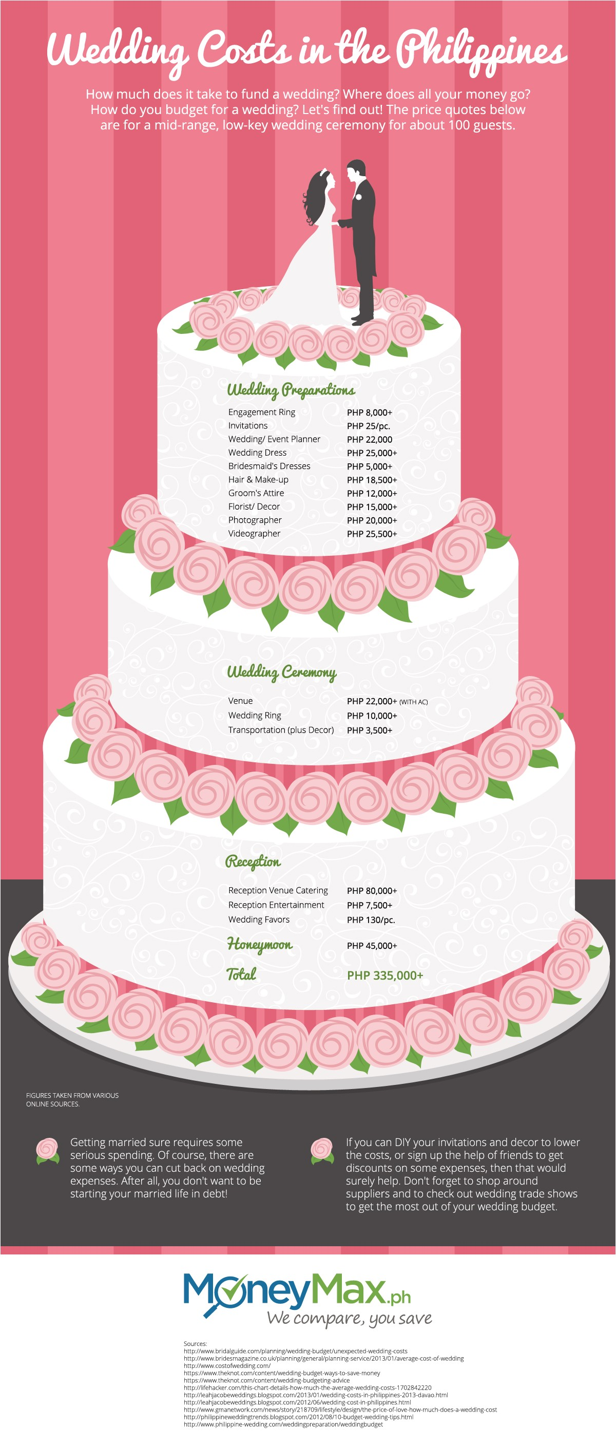 how much does a wedding really cost
