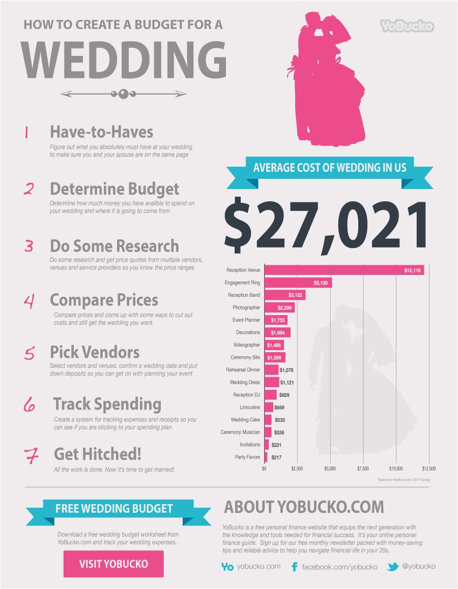 typical cost of wedding invitations