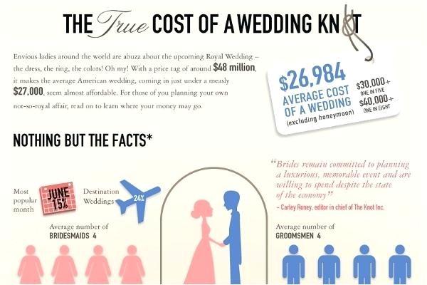average price of wedding invitations of average price weddi