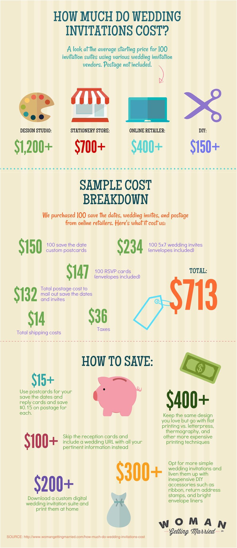 how much do wedding invitations cost
