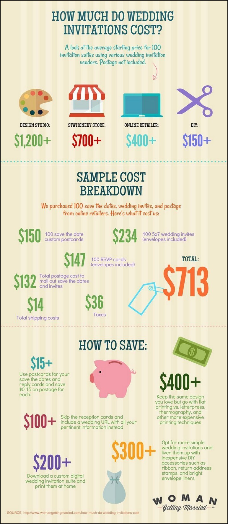average cost of wedding invitations for 100 guests