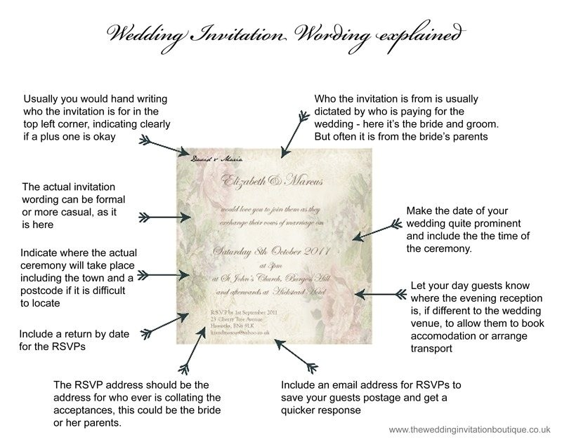 What Goes On A Wedding Invitation Wedding Invitation Wording