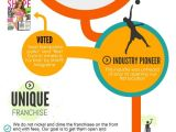 Http Urban Air Trampoline Park Download Birthday Party Invitations why Franchise with Urban Air Infographic