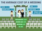 What is the Average Price for Wedding Invitations Average Cost Of Wedding Invitations Card Design Ideas
